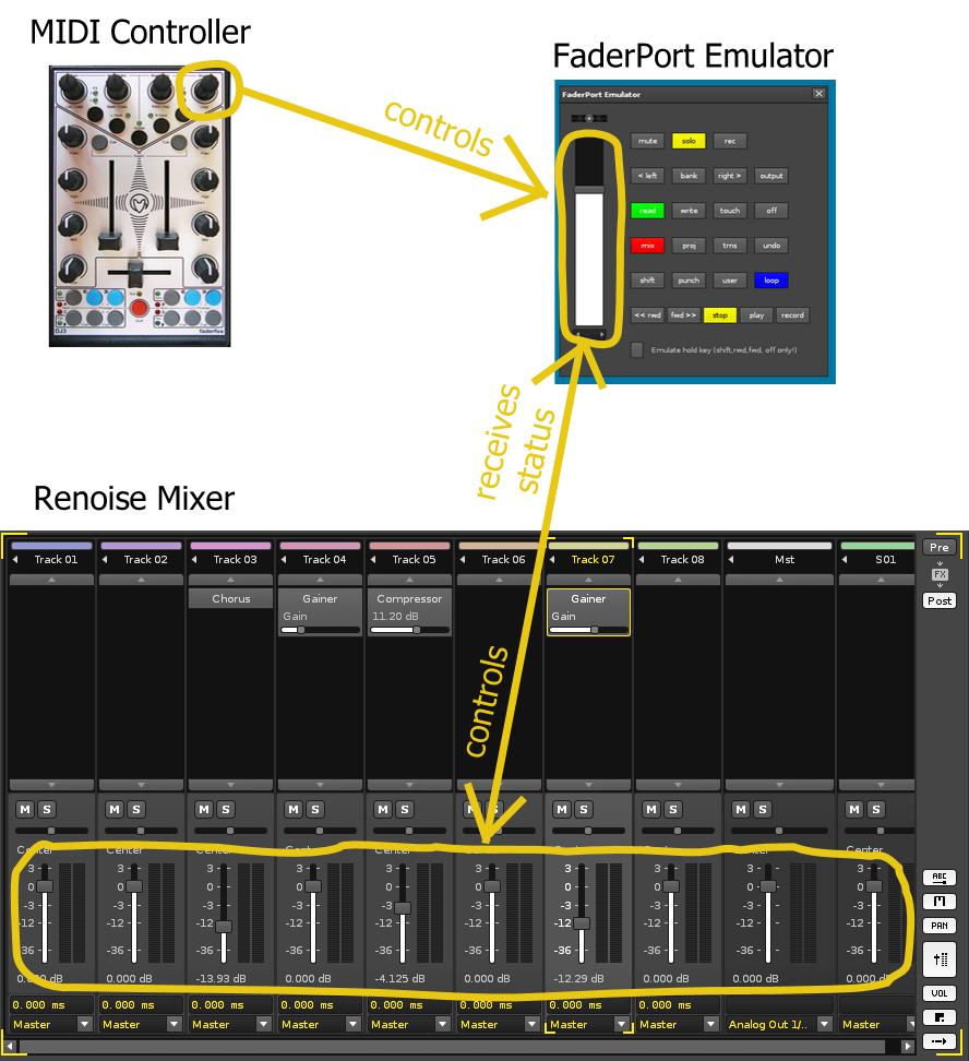 Integration of Emulator