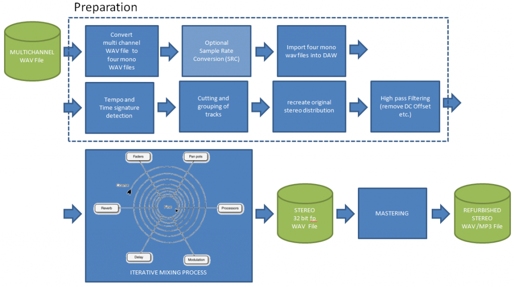 Postprocessing Overview