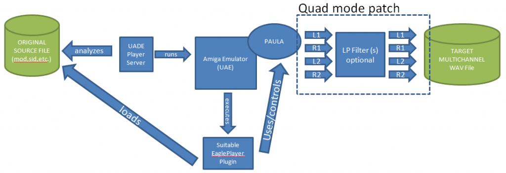 Quad Mode Rendering Part